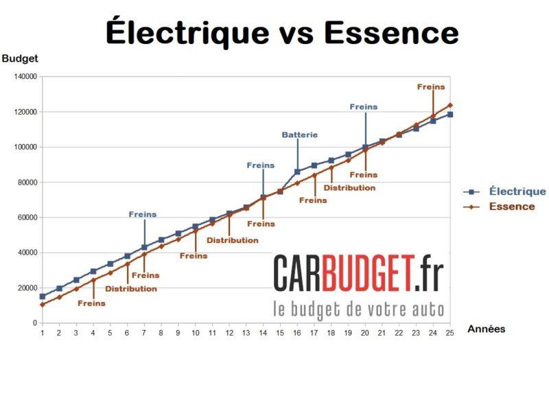 comparatif_electrique_versus_essence